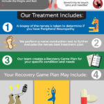 Peripheral Neuropathy Treatment (Infographic)