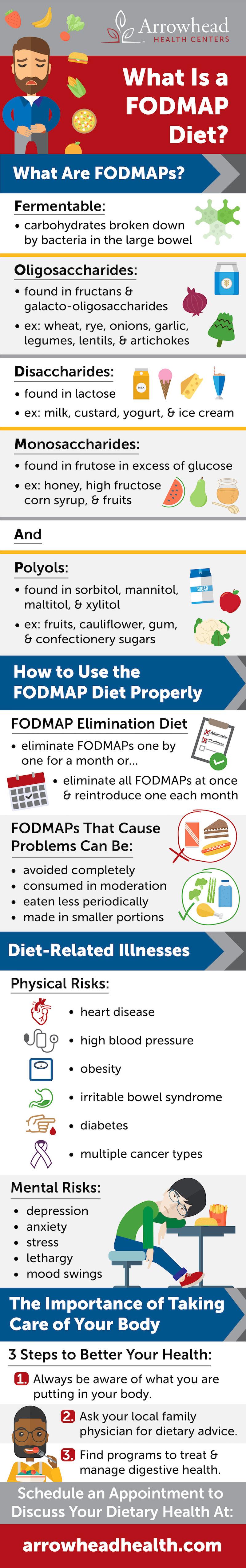 FODMAP Diet
